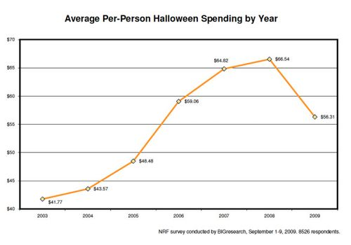 Nrf-halloween-average-per-person-halloween-spending-year-2009