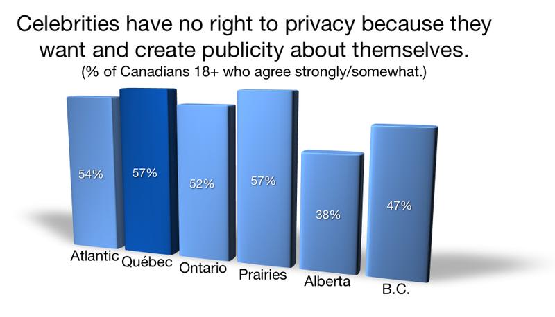 Celebrity Privacy