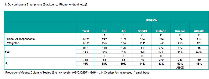 SmartPhone Ownership