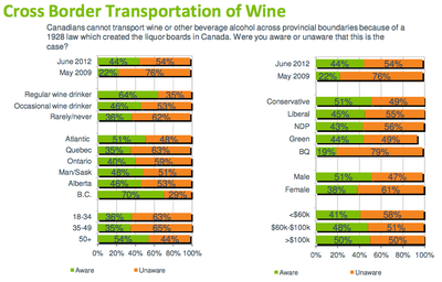 Transport Wine