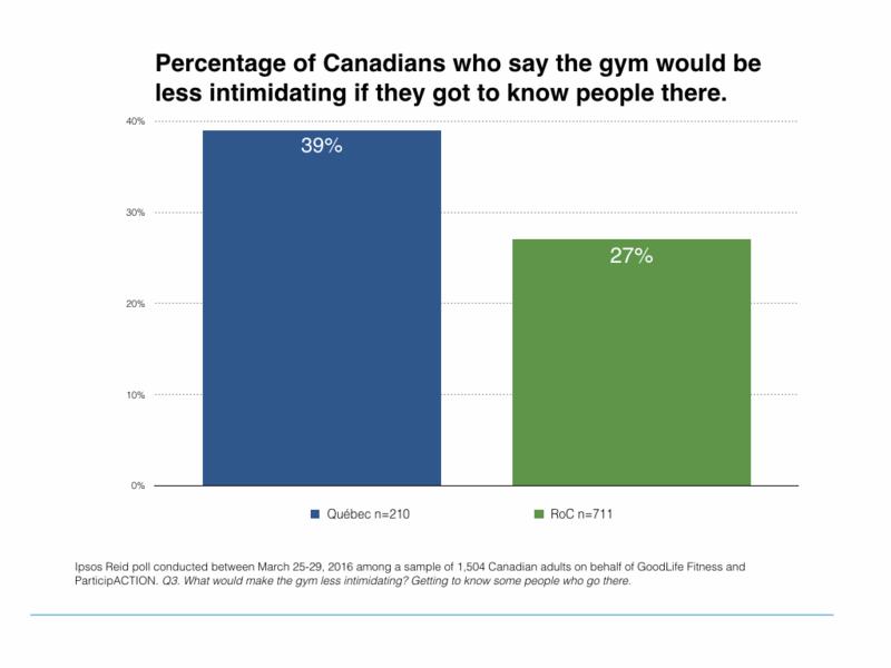 Make gym less intimidating (2016).001