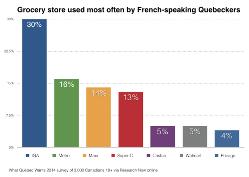 Grocery store used most often.001